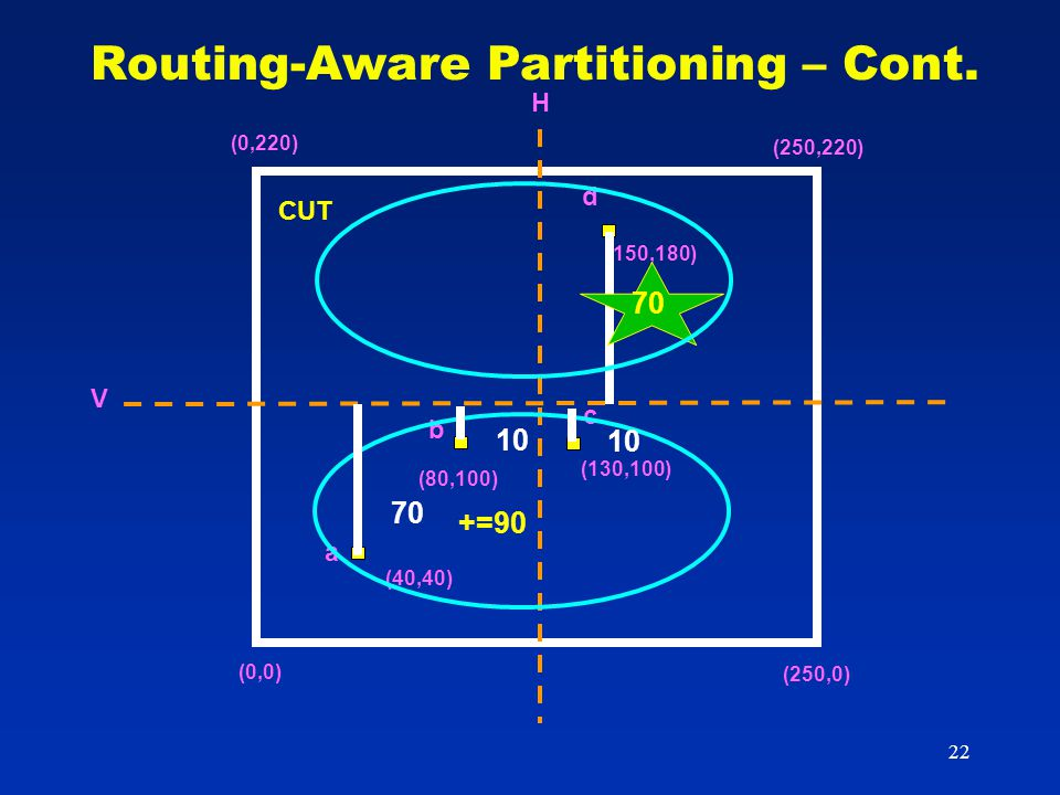22 Routing-Aware Partitioning – Cont. (150,180) (130,100) (80,100) (40,40) (0,220) (250,220) (0,0) (250,0) H V d b c a 70 +=90 10 70 CUT 10