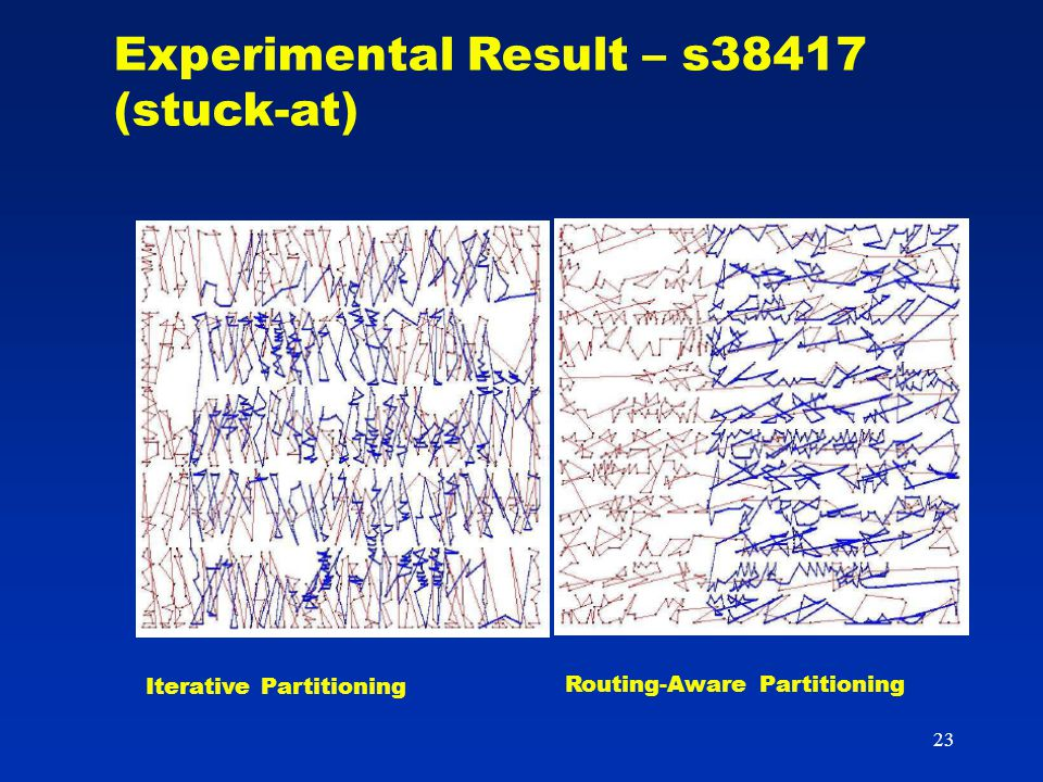 23 Iterative Partitioning Routing-Aware Partitioning Experimental Result – s38417 (stuck-at)