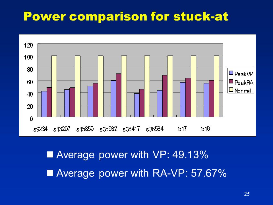 25 Power comparison for stuck-at Average power with VP: 49.13% Average power with RA-VP: 57.67%