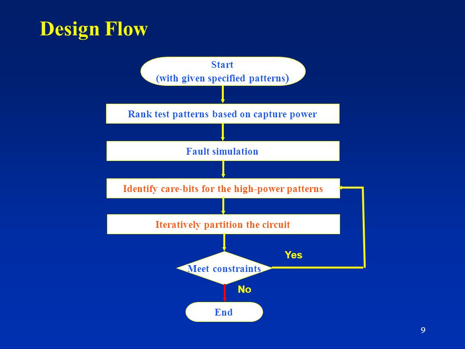 9 Design Flow Start (with given specified patterns ) Rank test patterns based on capture power Fault simulation Identify care-bits for the high-power