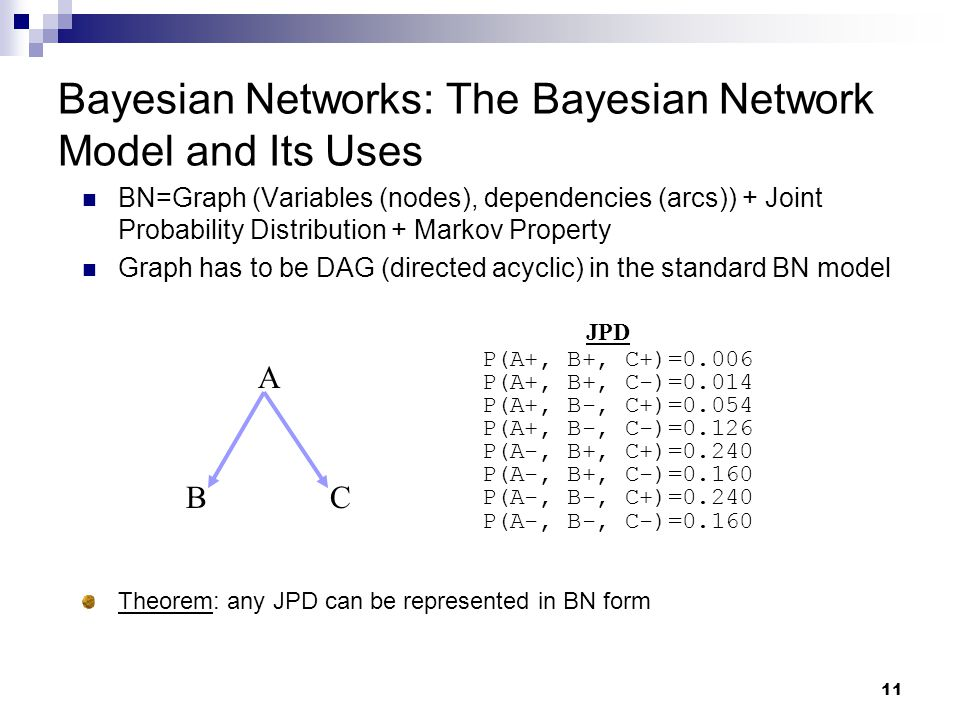 11 Bayesian Networks: The Bayesian Network Model and Its Uses BN=Graph (Variables (nodes), dependencies (arcs)) + Joint Probability Distribution + Markov Property Graph has to be DAG (directed acyclic) in the standard BN model A BC JPD P(A+, B+, C+)=0.006 P(A+, B+, C-)=0.014 P(A+, B-, C+)=0.054 P(A+, B-, C-)=0.126 P(A-, B+, C+)=0.240 P(A-, B+, C-)=0.160 P(A-, B-, C+)=0.240 P(A-, B-, C-)=0.160 Theorem: any JPD can be represented in BN form