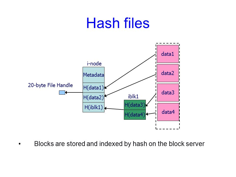 Hash files Blocks are stored and indexed by hash on the block server data1 Metadata H(data1) H(data2) H(iblk1) data2 data3 data4 H(data3) H(data4) iblk1 20-byte File Handle i-node