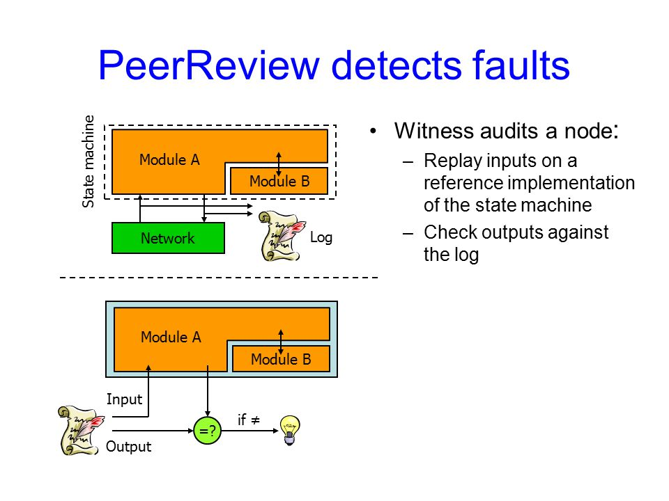 Module B PeerReview detects faults Witness audits a node : –Replay inputs on a reference implementation of the state machine –Check outputs against the log Module A Module B =.