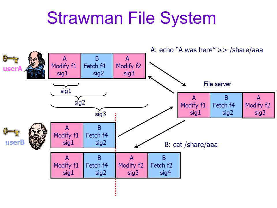 Strawman File System A Modify f2 sig3 A Modify f1 sig1 B Fetch f4 sig2 A Modify f2 sig3 B Fetch f2 sig4 A Modify f1 sig1 B Fetch f4 sig2 A Modify f1 sig1 B Fetch f4 sig2 A Modify f1 sig1 B Fetch f4 sig2 sig1 sig2 A Modify f2 sig3 File server A: echo A was here >> /share/aaa B: cat /share/aaa userA userB
