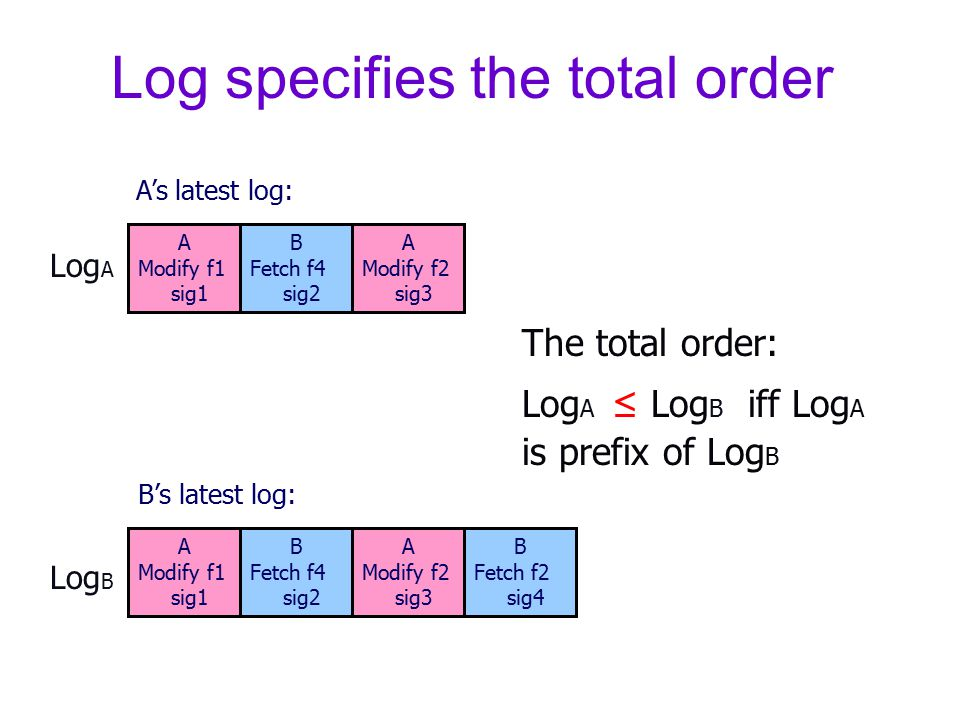 Log specifies the total order A Modify f1 sig1 B Fetch f4 sig2 A Modify f2 sig3 B Fetch f2 sig4 A Modify f1 sig1 B Fetch f4 sig2 A Modify f2 sig3 The total order: Log A ≤ Log B iff Log A is prefix of Log B A's latest log: B's latest log: Log A Log B