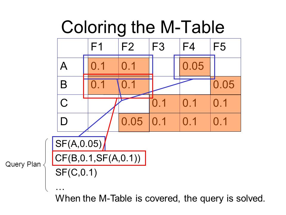 Coloring the M-Table 0.1 0.05D 0.1 C 0.050.1 B 0.050.1 A F5F4F3F2F1 SF(A,0.05) SF(C,0.1) … When the M-Table is covered, the query is solved.