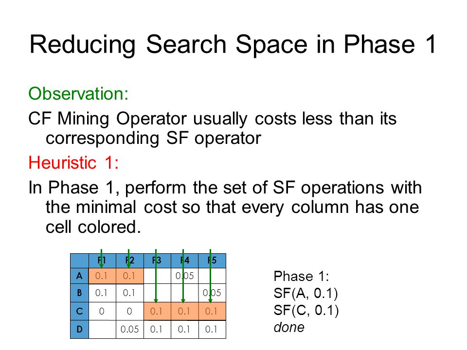 Reducing Search Space in Phase 1 Observation: CF Mining Operator usually costs less than its corresponding SF operator Heuristic 1: In Phase 1, perform the set of SF operations with the minimal cost so that every column has one cell colored.