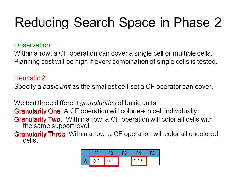 Reducing Search Space in Phase 2 Observation: Within a row, a CF operation can cover a single cell or multiple cells.