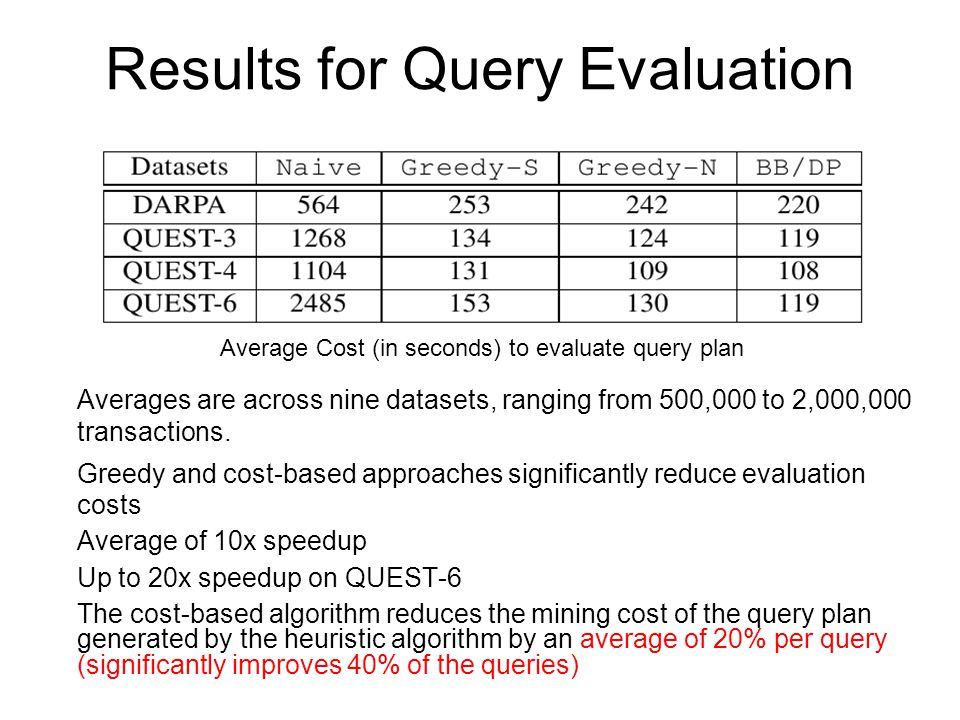 Results for Query Evaluation Averages are across nine datasets, ranging from 500,000 to 2,000,000 transactions.