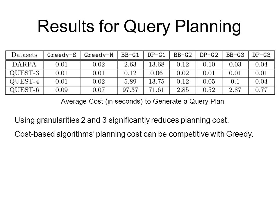 Results for Query Planning Average Cost (in seconds) to Generate a Query Plan Using granularities 2 and 3 significantly reduces planning cost.