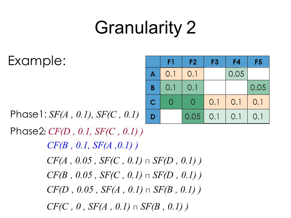 Granularity 2 Example: 0.1 0.05 D 0.1 00 C 0.050.1 B 0.050.1 A F5F4F3F2F1 Phase1: SF(A, 0.1), SF(C, 0.1) Phase2 : CF(D, 0.1, SF(C, 0.1) ) CF(A, 0.05,