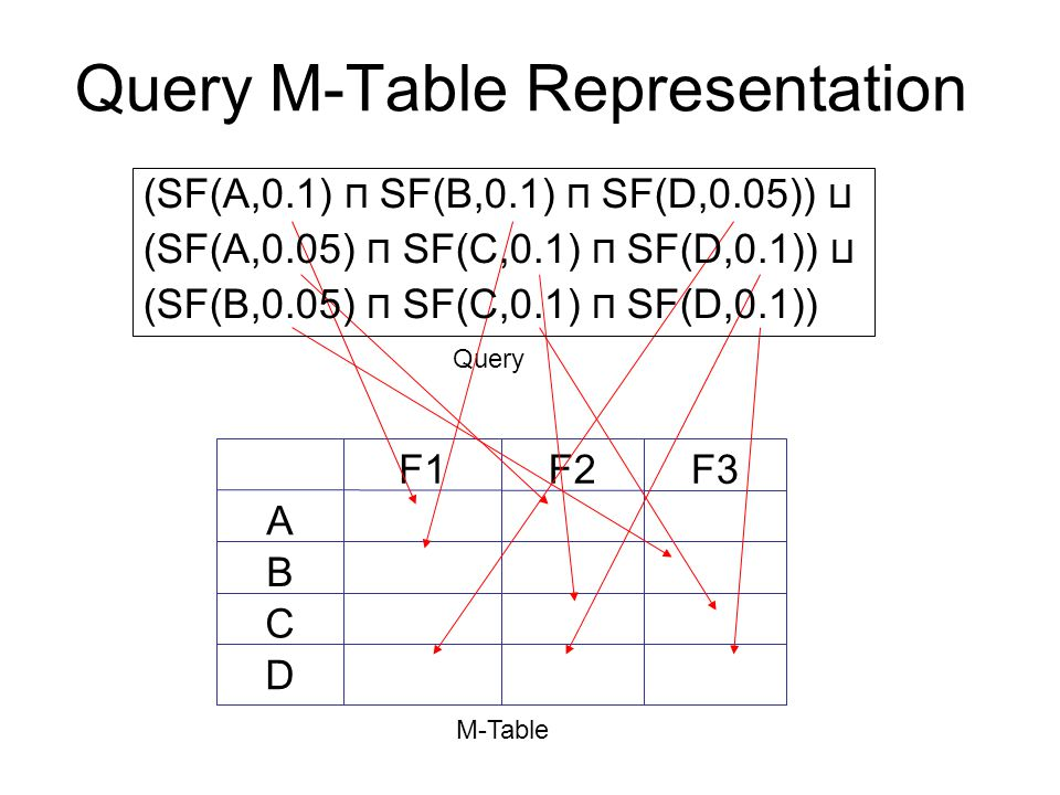Query M-Table Representation 0.1 0.05D 0.1 C 0.050.1B 0.050.1A F3F2F1 Query M-Table (SF(A,0.1) ⊓ SF(B,0.1) ⊓ SF(D,0.05)) ⊔ (SF(A,0.05) ⊓ SF(C,0.1) ⊓ SF(D,0.1)) ⊔ (SF(B,0.05) ⊓ SF(C,0.1) ⊓ SF(D,0.1)) dummy