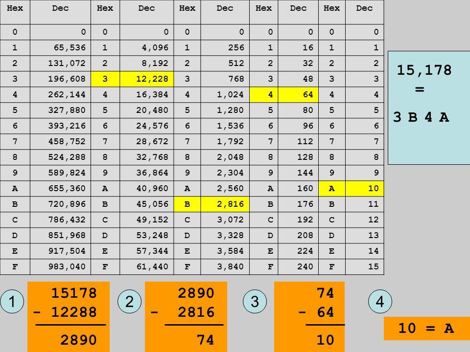 HexDecHexDecHexDecHexDecHexDec 0000000000 165,53614,096125611611 2131,07228,192251223222 3196,608312,228376834833 4262,144416,38441,02446444 5327,8805