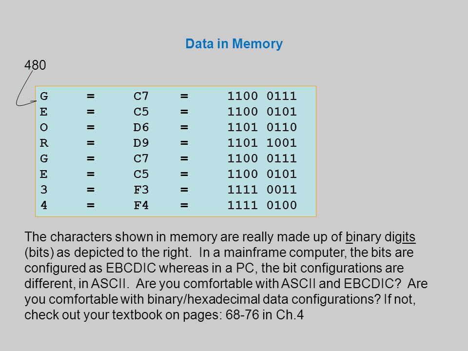 Data in Memory G=C7=1100 0111 E=C5=1100 0101 O=D6=1101 0110 R=D9=1101 1001 G=C7=1100 0111 E=C5=1100 0101 3=F3=1111 0011 4=F4=1111 0100 480 The charact