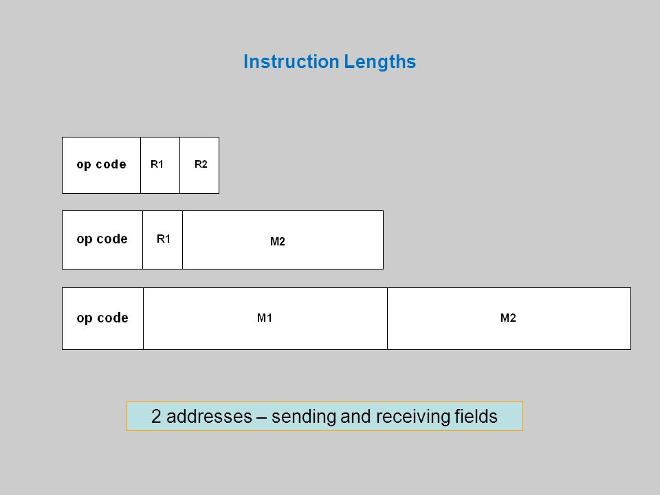 Instruction Lengths 2 addresses – sending and receiving fields M2