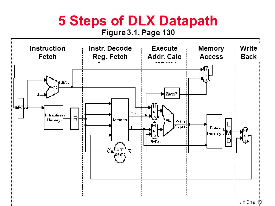 Parallel Architectures and Systems, Edwin Sha 10 5 Steps of DLX Datapath Figure 3.1, Page 130 Memory Access Write Back Instruction Fetch Instr.