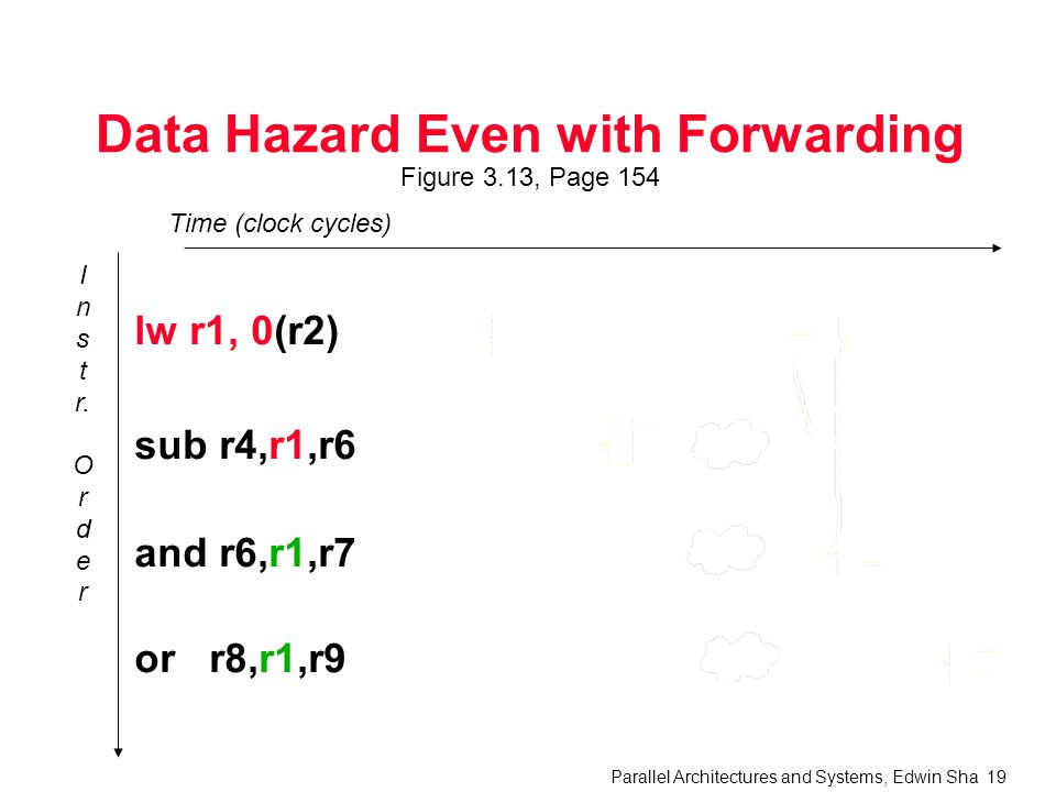 Parallel Architectures and Systems, Edwin Sha 19 Data Hazard Even with Forwarding Figure 3.13, Page 154 I n s t r.