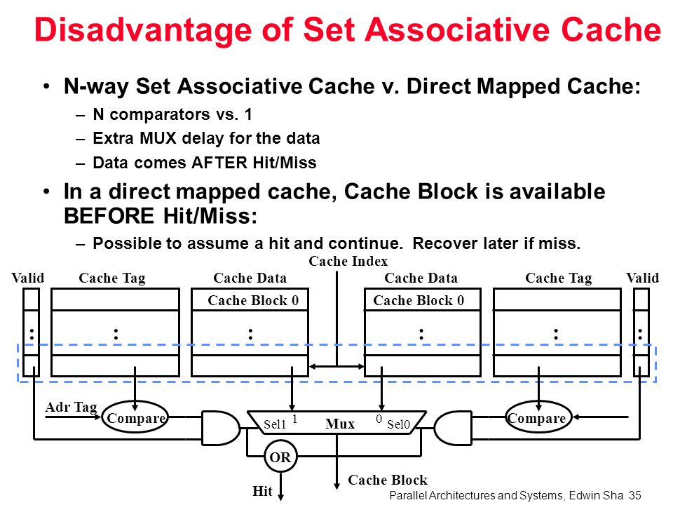 Parallel Architectures and Systems, Edwin Sha 35 Disadvantage of Set Associative Cache N-way Set Associative Cache v.