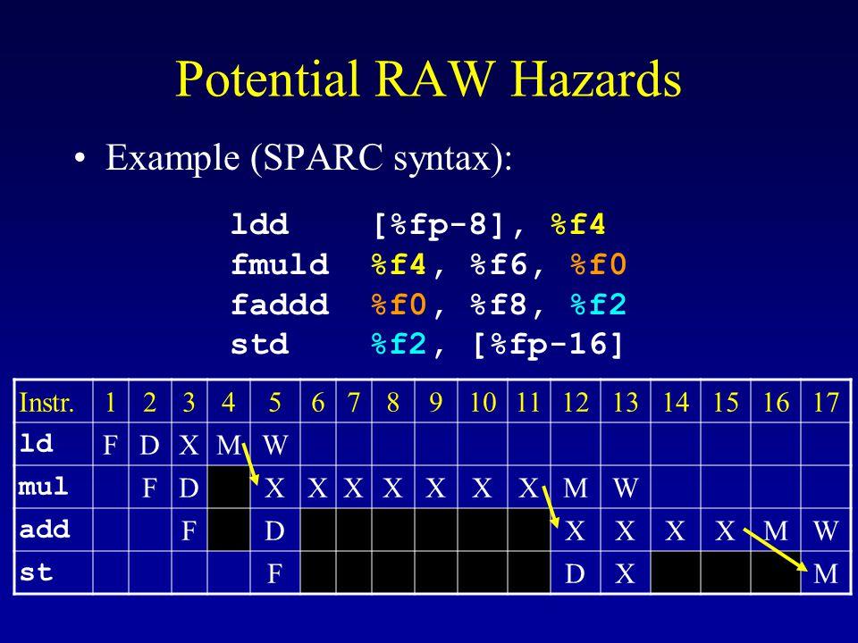 Potential RAW Hazards Example (SPARC syntax): ldd [%fp-8], %f4 fmuld %f4, %f6, %f0 faddd %f0, %f8, %f2 std %f2, [%fp-16] Instr.1234567891011121314151617 ld FDXMW mul FDXXXXXXXMW add FDXXXXMW st FDXM
