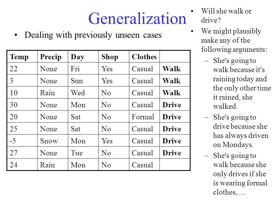 Generalization Dealing with previously unseen cases TempPrecipDayShopClothes 22NoneFriYesCasualWalk 3NoneSunYesCasualWalk 10RainWedNoCasualWalk 30NoneMonNoCasualDrive 20NoneSatNoFormalDrive 25NoneSatNoCasualDrive -5SnowMonYesCasualDrive 27NoneTueNoCasualDrive 24RainMonNoCasual Will she walk or drive.