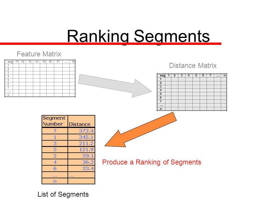 Ranking Segments Feature Matrix Distance Matrix List of Segments Produce a Ranking of Segments