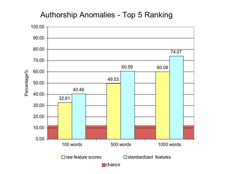 Authorship Anomalies - Top 5 Ranking