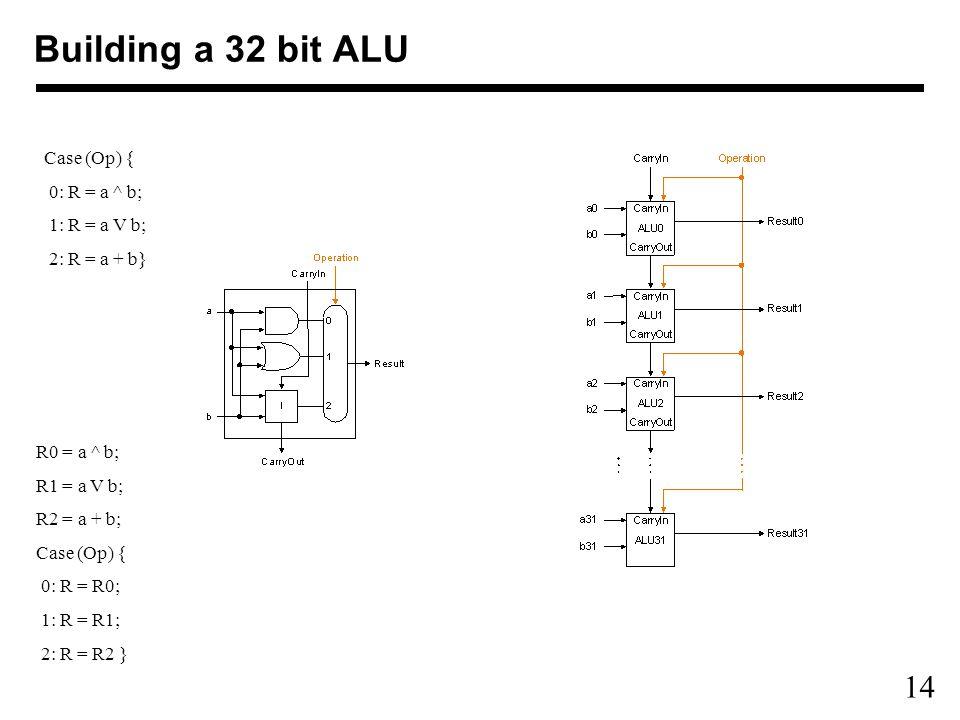 14 Building a 32 bit ALU R0 = a ^ b; R1 = a V b; R2 = a + b; Case (Op) { 0: R = R0; 1: R = R1; 2: R = R2 } Case (Op) { 0: R = a ^ b; 1: R = a V b; 2: R = a + b}