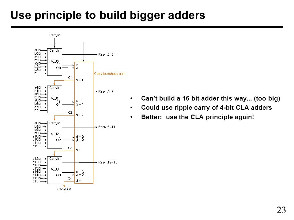 23 Can't build a 16 bit adder this way...