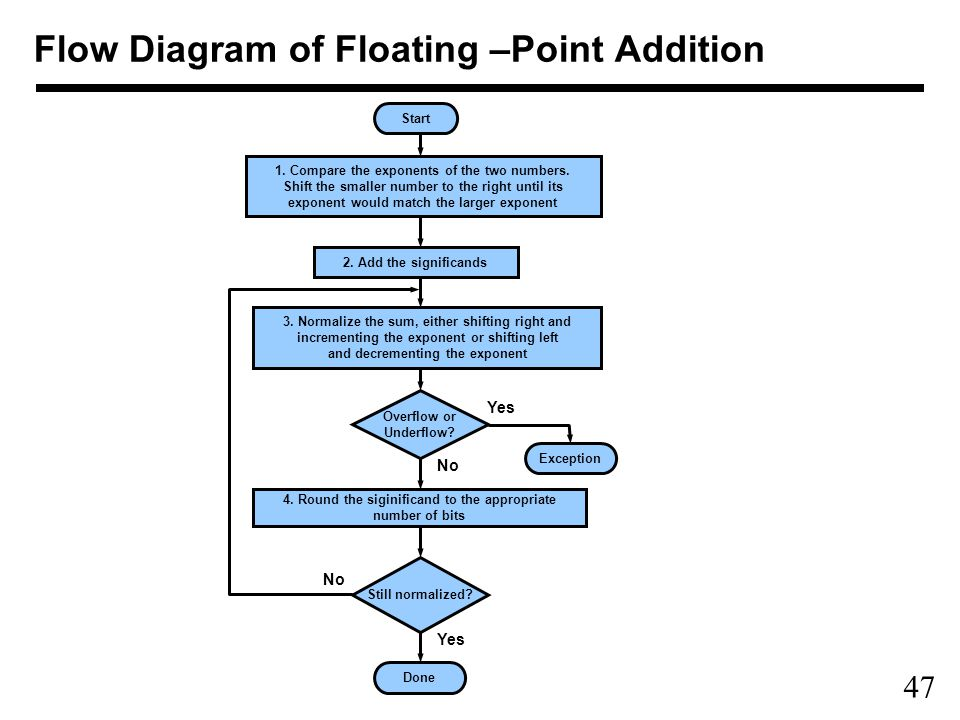 47 Flow Diagram of Floating –Point Addition Start 1.
