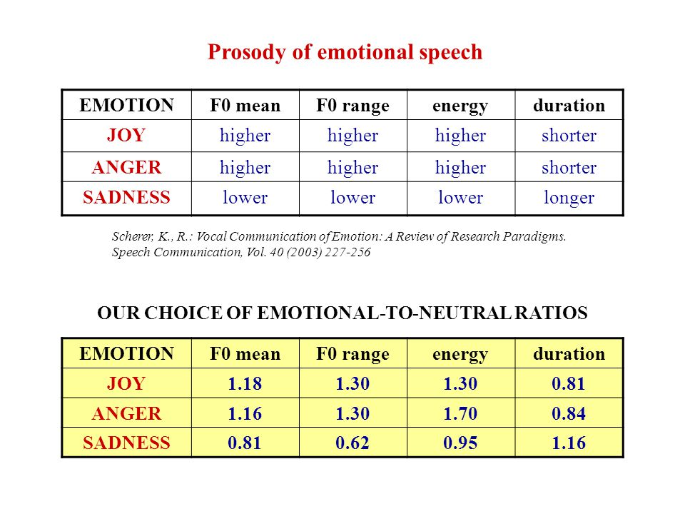Linear trend of F0 at the end of sentences JOY EMOTIONlinear trend typelinear trend start JOYrising55 % from the end ANGERfalling35 % from the end ANGER