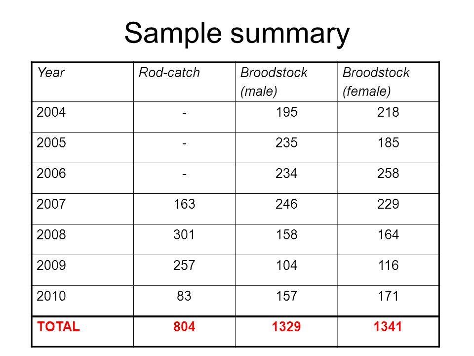 Sample summary YearRod-catchBroodstock (male) Broodstock (female) 2004-195218 2005-235185 2006-234258 2007163246229 2008301158164 2009257104116 201083157171 TOTAL80413291341