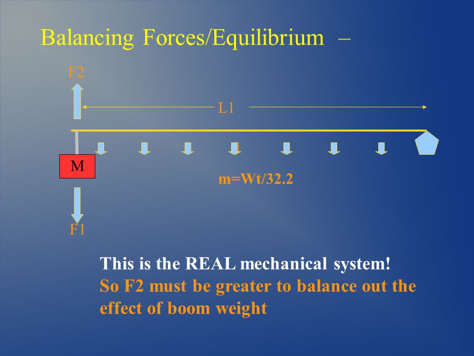 Balancing Forces/Equilibrium – L1 F1 F2 This is the REAL mechanical system.