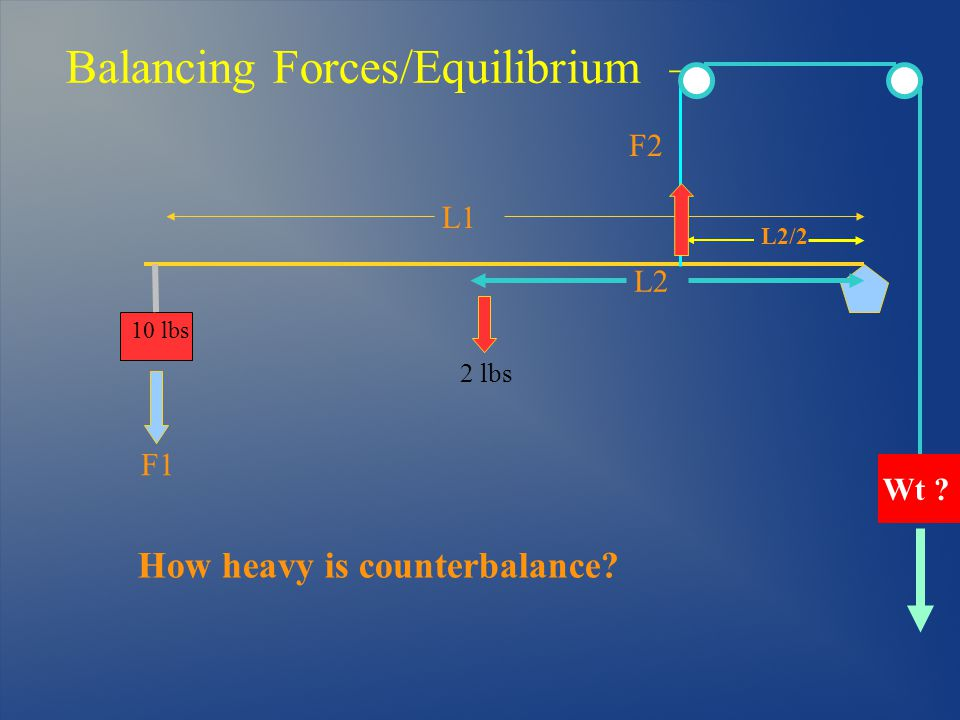 Balancing Forces/Equilibrium – L1 F1 Wt L2/2 L2 How heavy is counterbalance F2 10 lbs 2 lbs