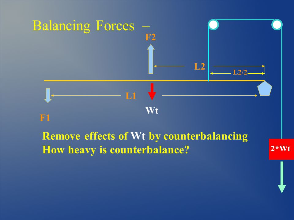 Balancing Forces – L1 F1 F2 Remove effects of Wt by counterbalancing How heavy is counterbalance.
