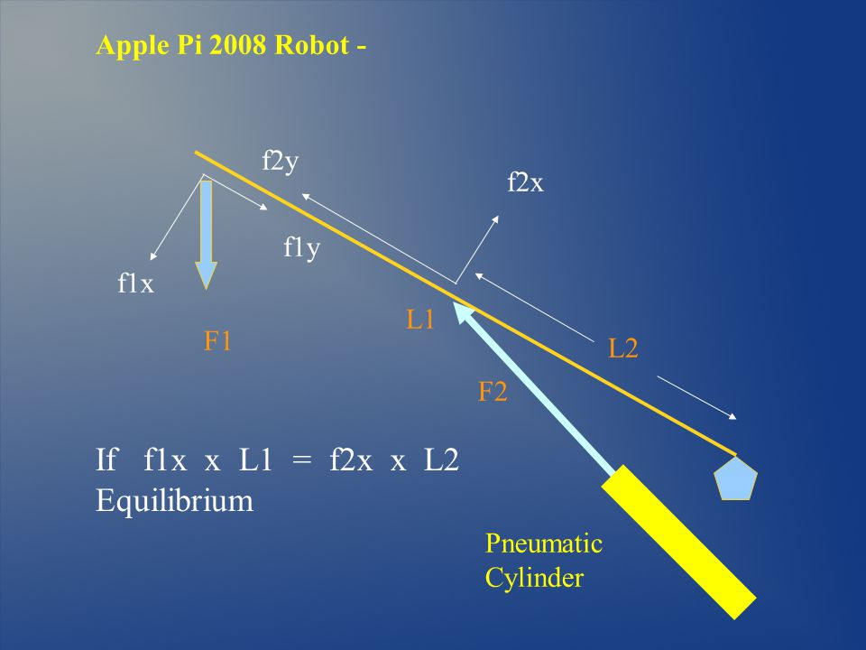 Apple Pi 2008 Robot - L1 F1 F2 If f1x x L1 = f2x x L2 Equilibrium Pneumatic Cylinder f1x f1y f2y f2x L2
