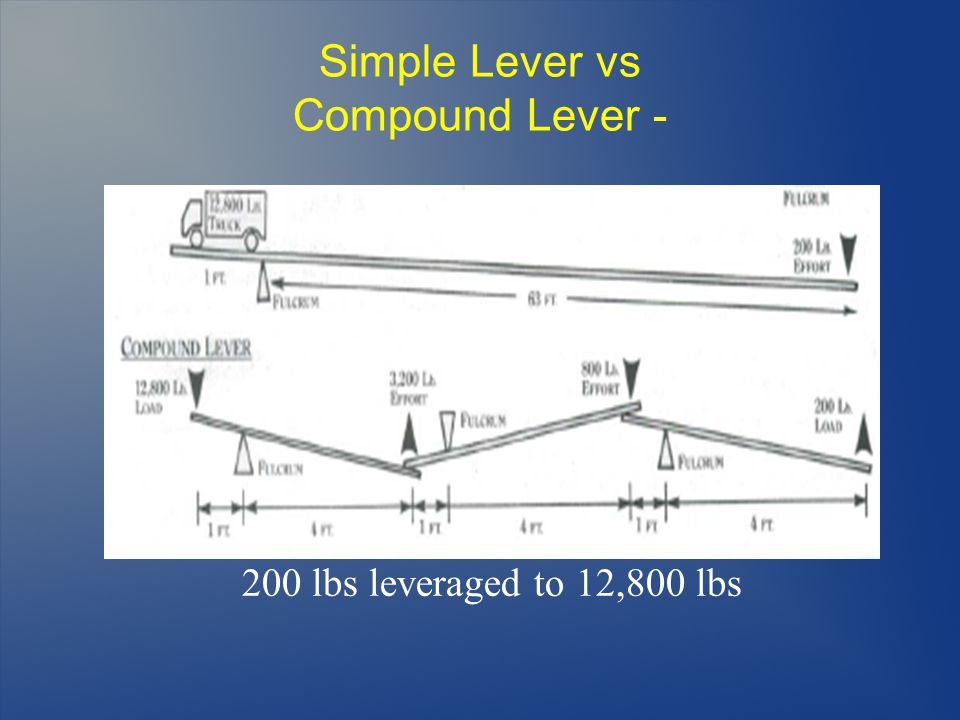 Simple Lever vs Compound Lever - 200 lbs leveraged to 12,800 lbs