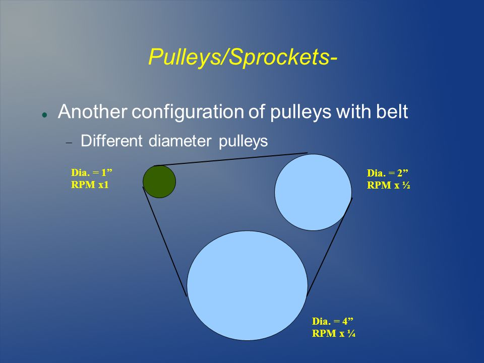 Pulleys/Sprockets- Another configuration of pulleys with belt  Different diameter pulleys Dia.