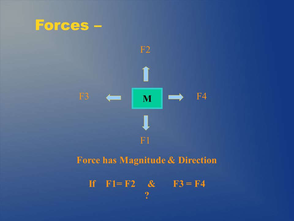 2 nd Order Lever – L1 F1 (applied force) F2 (load) F1 x L1 = F2 x L2 Equilibrium Mechanical Advantage – If L2 is ½ of L1 Then F2 is how much greater then F1.