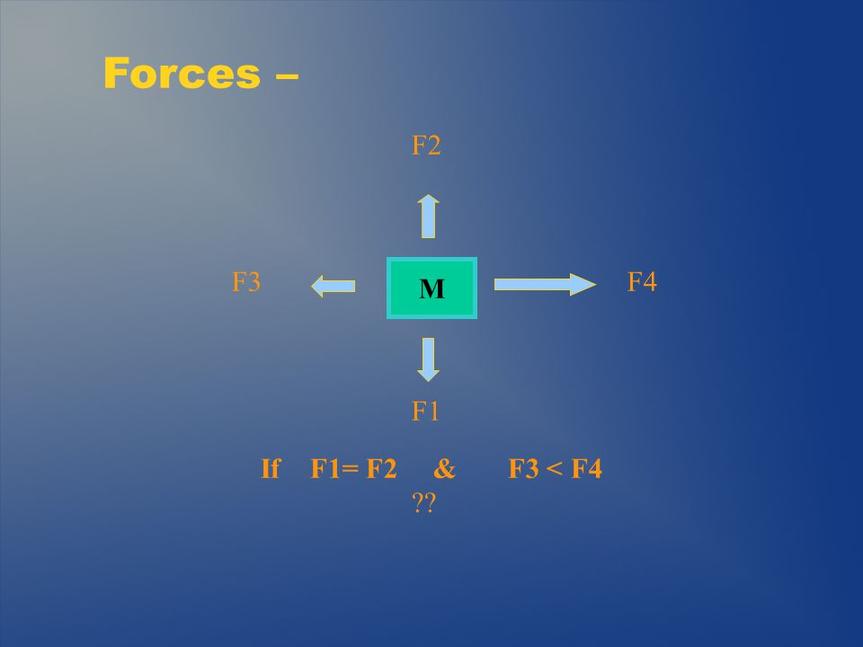 Mechanical Advantage – The Lever D2 F1 F2 Trade Off - Force vs Distance D1/D2 is Inversely Proportional to F1/F2 D1 2 ft 4 ft