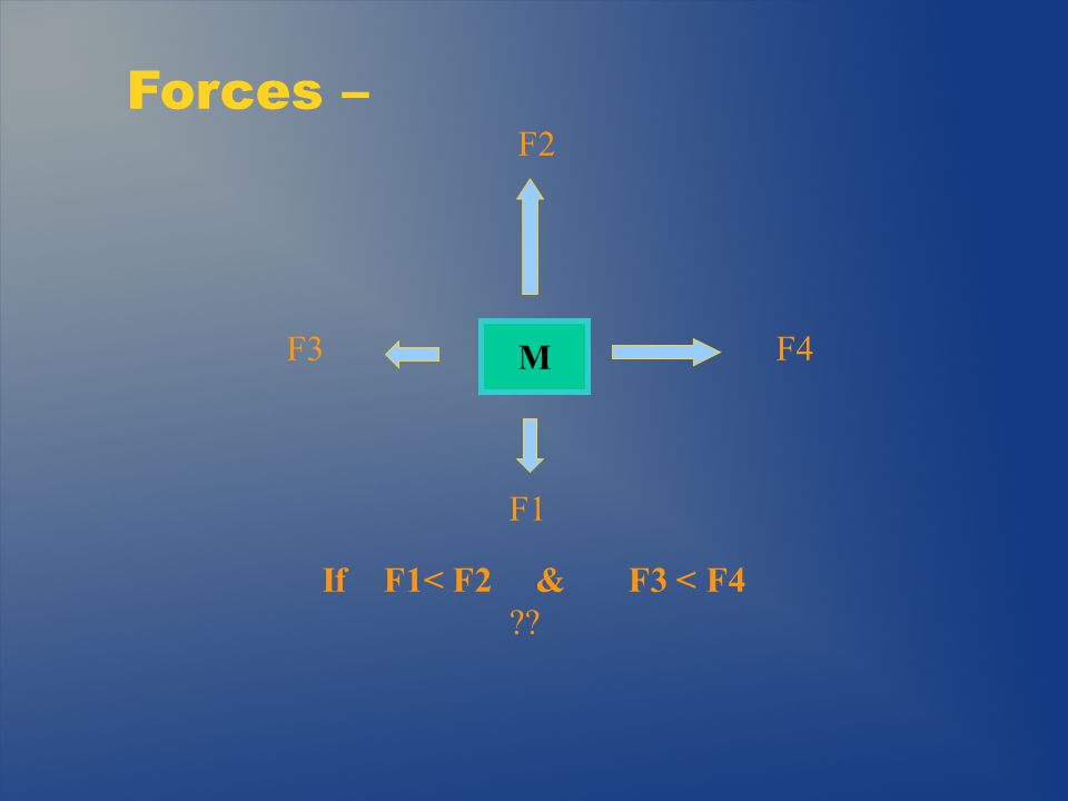 Balancing Forces/Equilibrium – L1 F1 Wt ? L2/2 L2 How heavy is counterbalance? F2 10 lbs 2 lbs