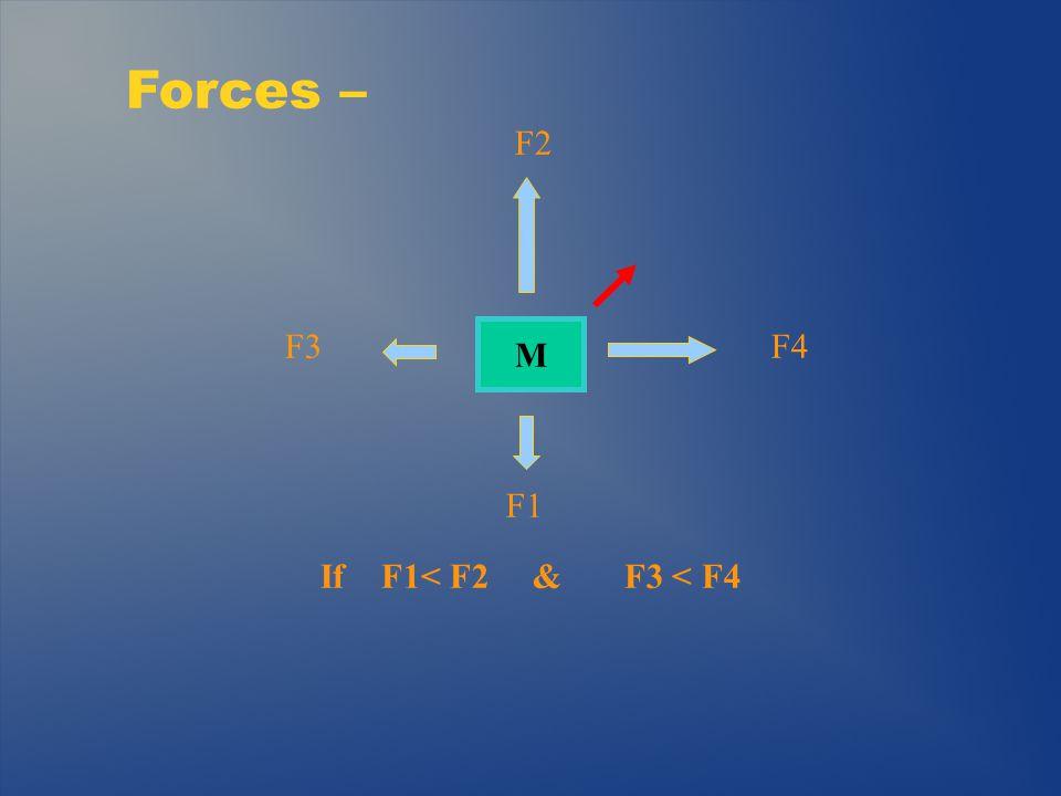 Forces – F4 F1 F2 If F1< F2 & F3 < F4 F3 M