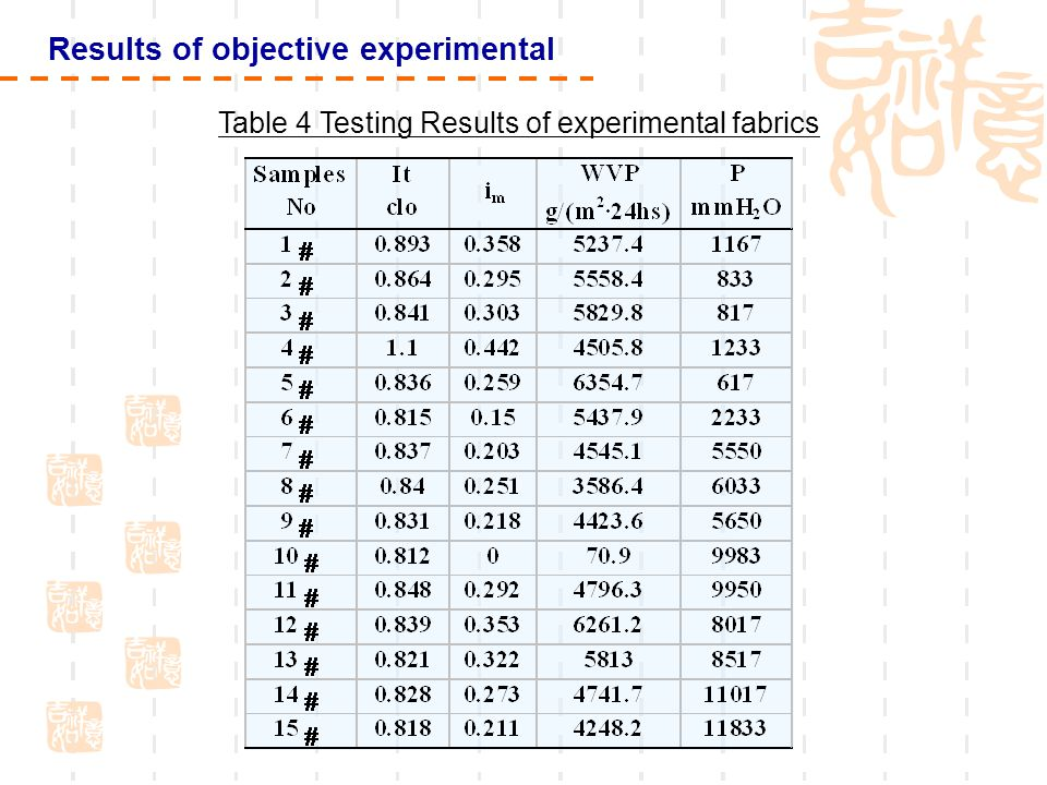 Results of objective experimental Table 4 Testing Results of experimental fabrics