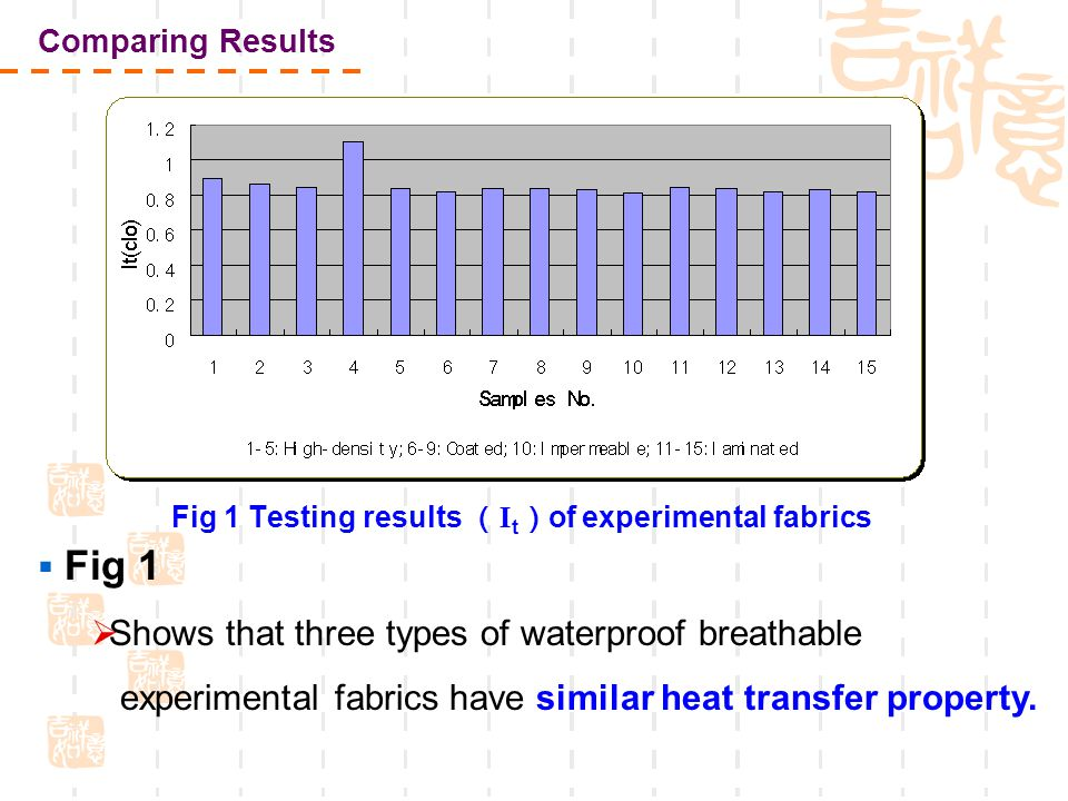 Fig 1 Testing results ( I t ) of experimental fabrics  Fig 1  Shows that three types of waterproof breathable experimental fabrics have similar heat transfer property.