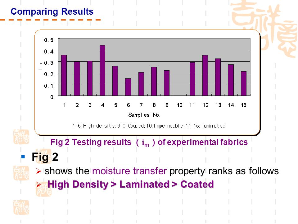 Fig 2 Testing results ( i m ) of experimental fabrics  Fig 2  shows the moisture transfer property ranks as follows High Density > Laminated > Coated  High Density > Laminated > Coated Comparing Results