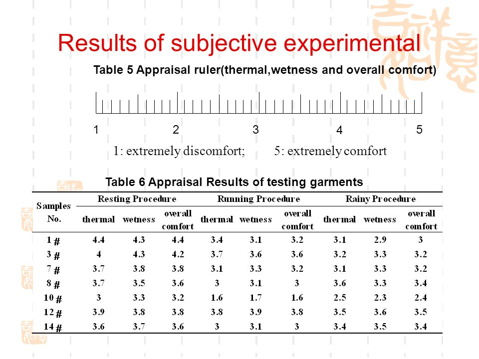 Results of subjective experimental Table 6 Appraisal Results of testing garments Table 5 Appraisal ruler(thermal,wetness and overall comfort) 1: extremely discomfort; 5: extremely comfort 123 4 5