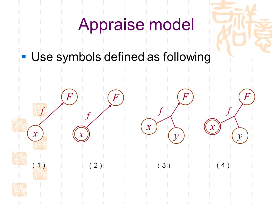 Appraise model  Use symbols defined as following x f y x F x F f x F y F ff (1)(1) (2)(2)(3)(3) (4)(4)