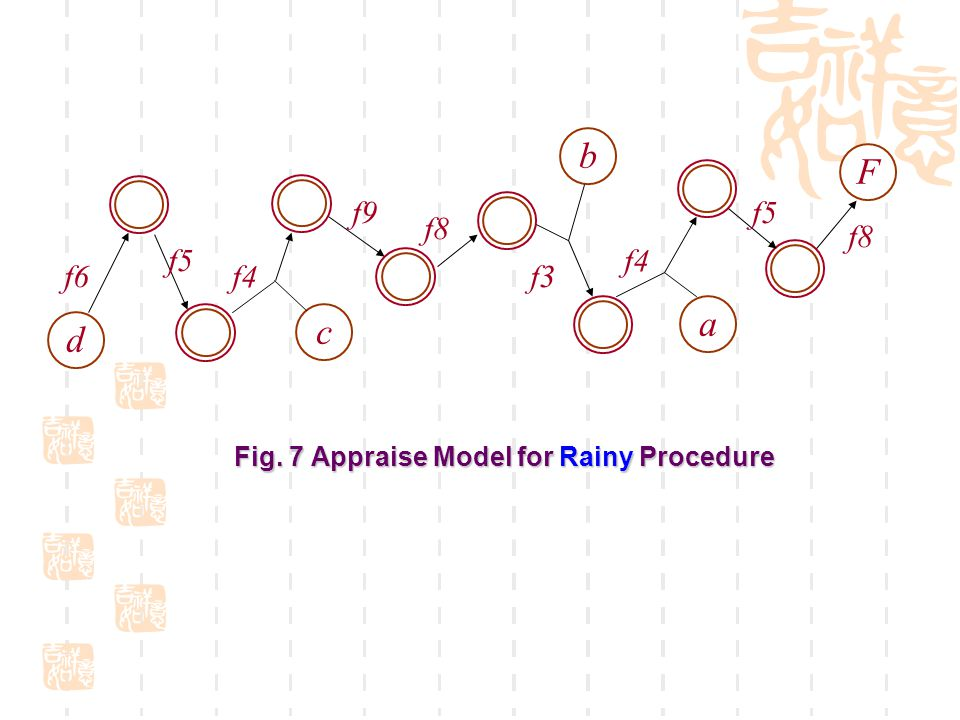 Fig. 7 Appraise Model for Rainy Procedure d c b a F f6 f5 f4 f8 f5 f3 f9 f4 f8