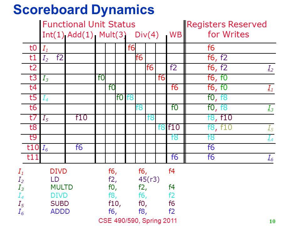 CSE 490/590, Spring 2011 10 Scoreboard Dynamics I 1 DIVDf6, f6,f4 I 2 LDf2,45(r3) I 3 MULTDf0,f2,f4 I 4 DIVDf8,f6,f2 I 5 SUBDf10,f0,f6 I 6 ADDDf6,f8,f2 Functional Unit Status Registers Reserved Int(1) Add(1) Mult(3) Div(4) WB for Writes t0 I 1 f6 f6 t1 I 2 f2 f6f6, f2 t2 f6 f2 f6, f2 I 2 t3 I 3 f0 f6 f6, f0 t4 f0 f6 f6, f0 I 1 t5 I 4 f0 f8 f0, f8 t6 f8 f0 f0, f8 I 3 t7 I 5 f10f8 f8, f10 t8 f8 f10 f8, f10 I 5 t9 f8 f8 I 4 t10 I 6 f6 f6 t11 f6 f6 I 6