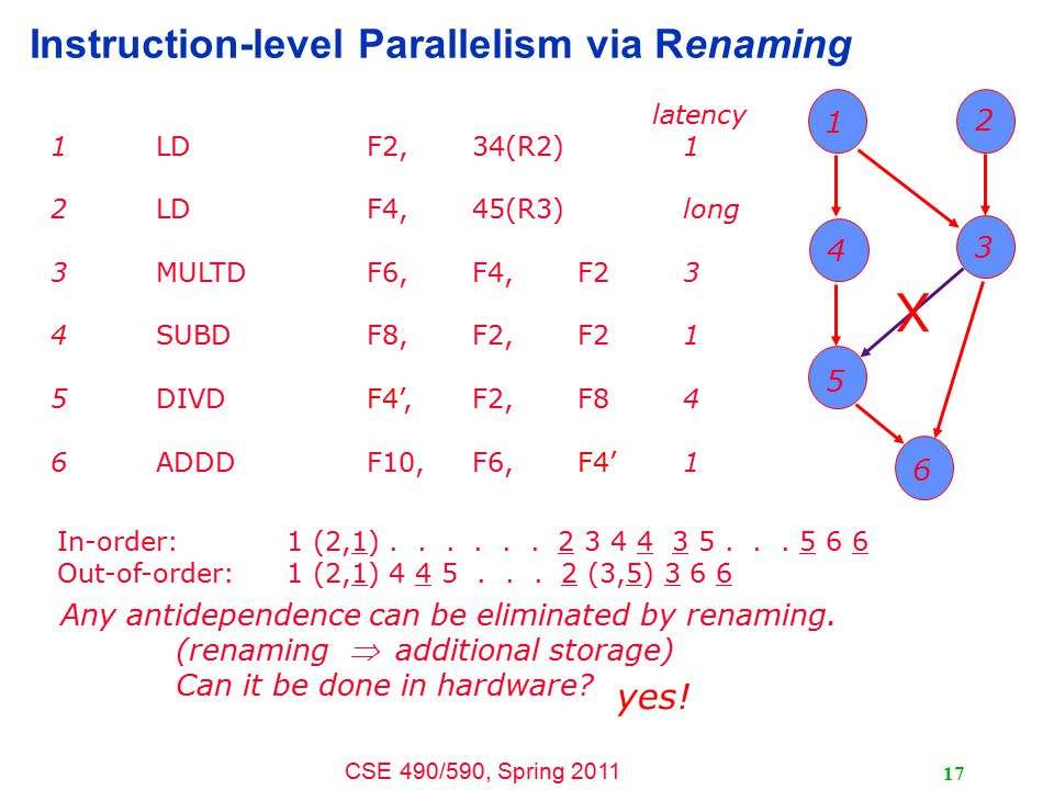 CSE 490/590, Spring 2011 17 Instruction-level Parallelism via Renaming latency 1LDF2, 34(R2)1 2LDF4,45(R3)long 3MULTDF6,F4,F23 4SUBDF8,F2,F21 5DIVDF4',F2,F84 6ADDDF10,F6,F4'1 In-order: 1 (2,1)......