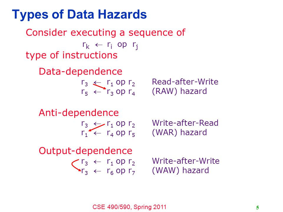 CSE 490/590, Spring 2011 5 Types of Data Hazards Consider executing a sequence of r k r i op r j type of instructions Data-dependence r 3  r 1 op r 2 Read-after-Write r 5  r 3 op r 4 (RAW) hazard Anti-dependence r 3  r 1 op r 2 Write-after-Read r 1  r 4 op r 5 (WAR) hazard Output-dependence r 3  r 1 op r 2 Write-after-Write r 3  r 6 op r 7 (WAW) hazard